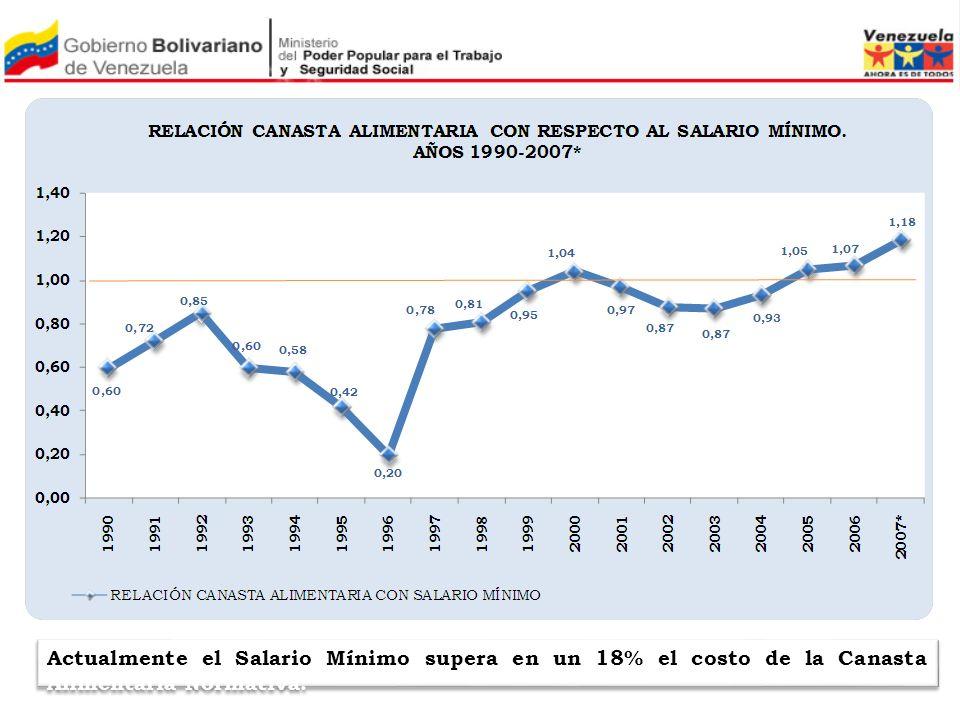 Actualmente el Salario Mínimo supera en un 18% el costo de la Canasta Alimentaria Normativa.