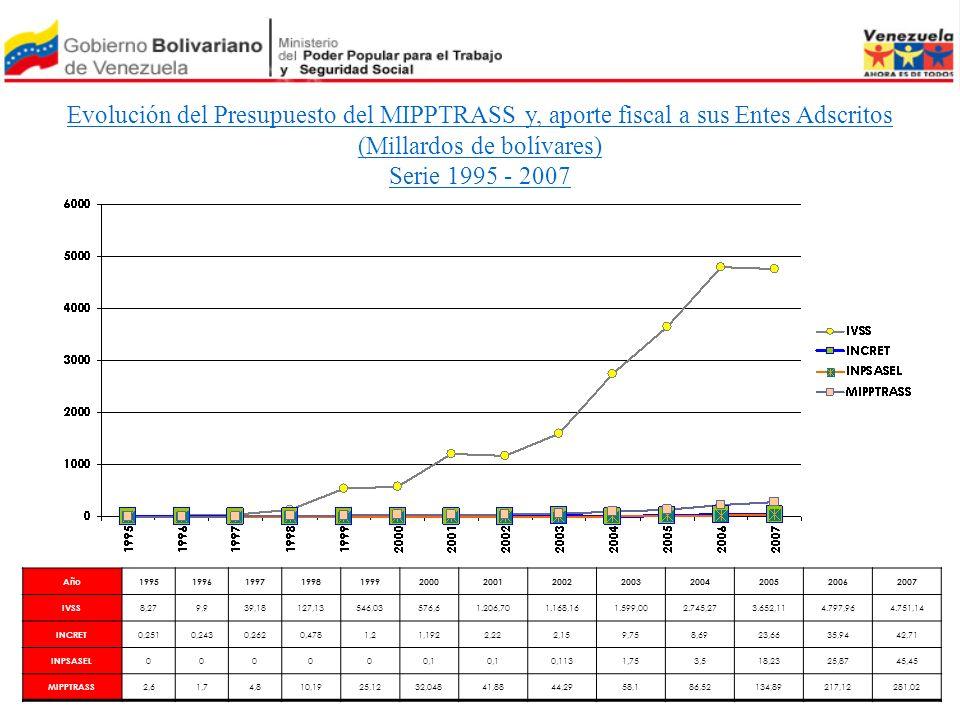 Evolución del Presupuesto del MIPPTRASS y, aporte fiscal a sus Entes Adscritos (Millardos de bolívares) Serie 1995 - 2007