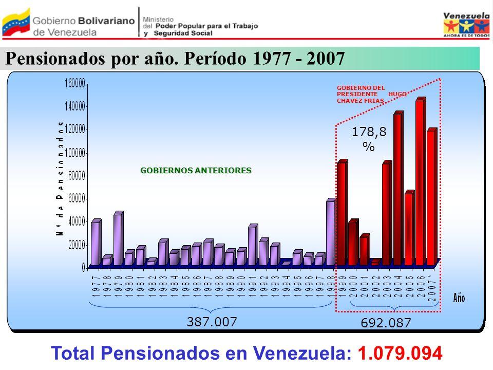 Pensionados por año. Período 1977 - 2007