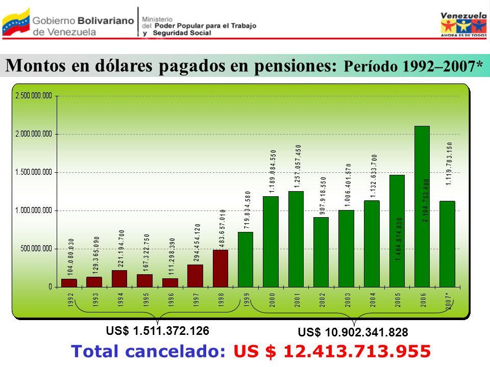 Montos en dólares pagados en pensiones: Período 1992–2007*