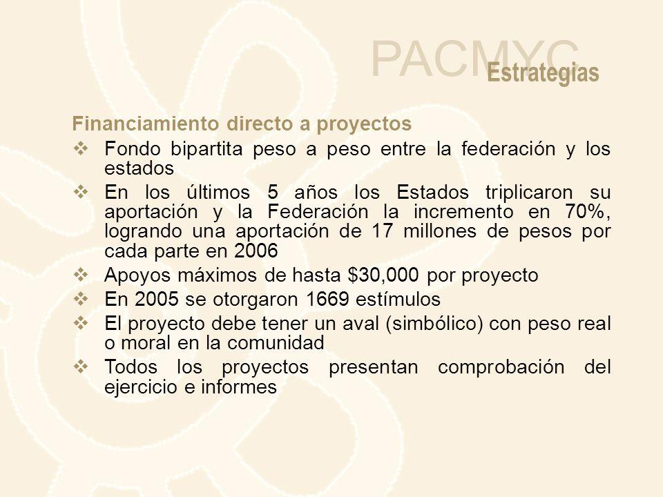 PACMYC Estrategias Financiamiento directo a proyectos