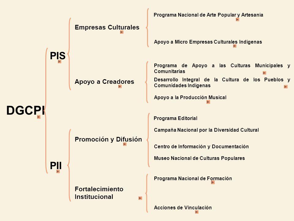 DGCPI PIS PII Empresas Culturales Apoyo a Creadores