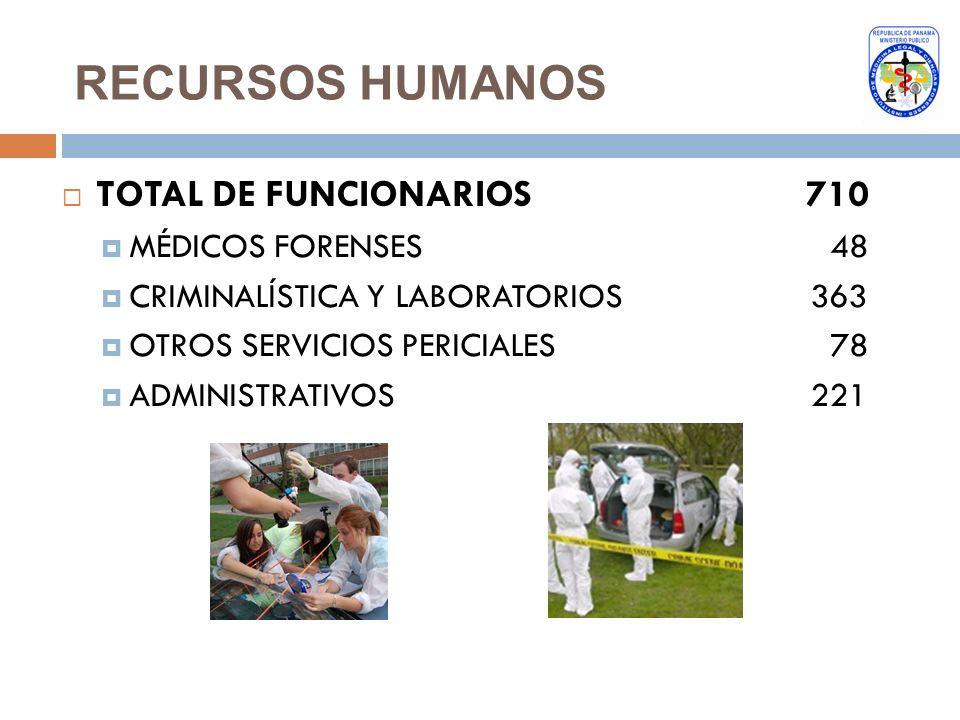 RECURSOS HUMANOS TOTAL DE FUNCIONARIOS 710 MÉDICOS FORENSES 48