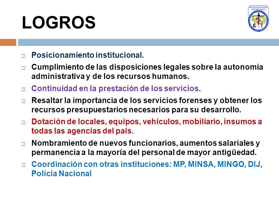 LOGROS Posicionamiento institucional.