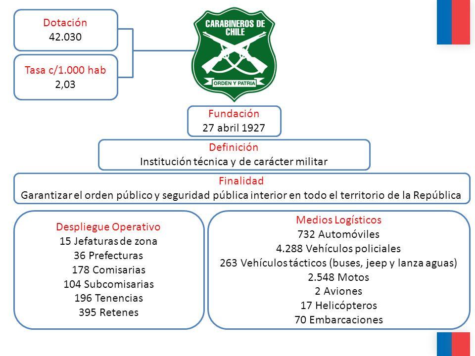 Institución técnica y de carácter militar