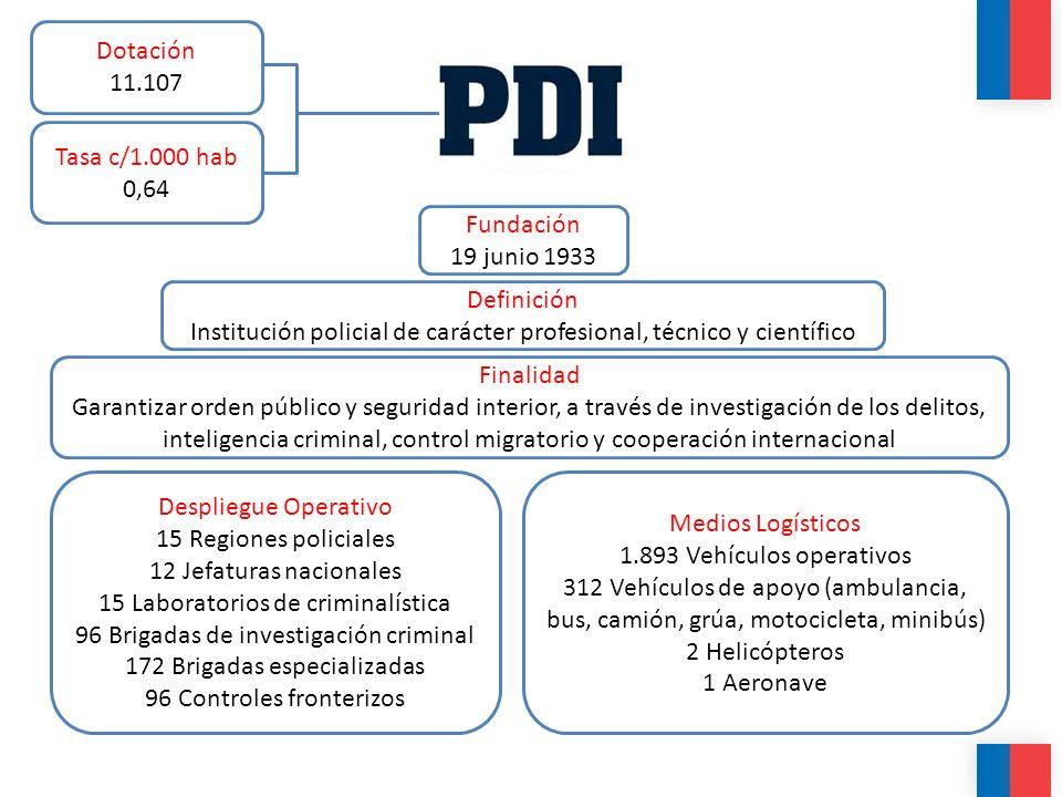 Institución policial de carácter profesional, técnico y científico