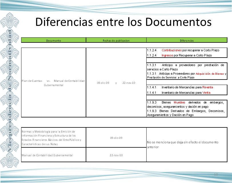 Diferencias entre los Documentos