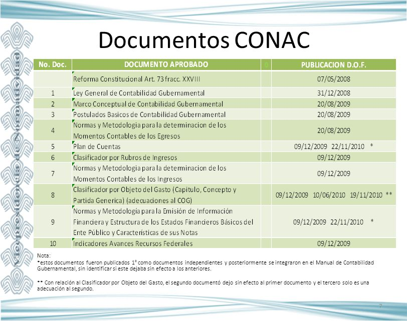 Documentos CONAC