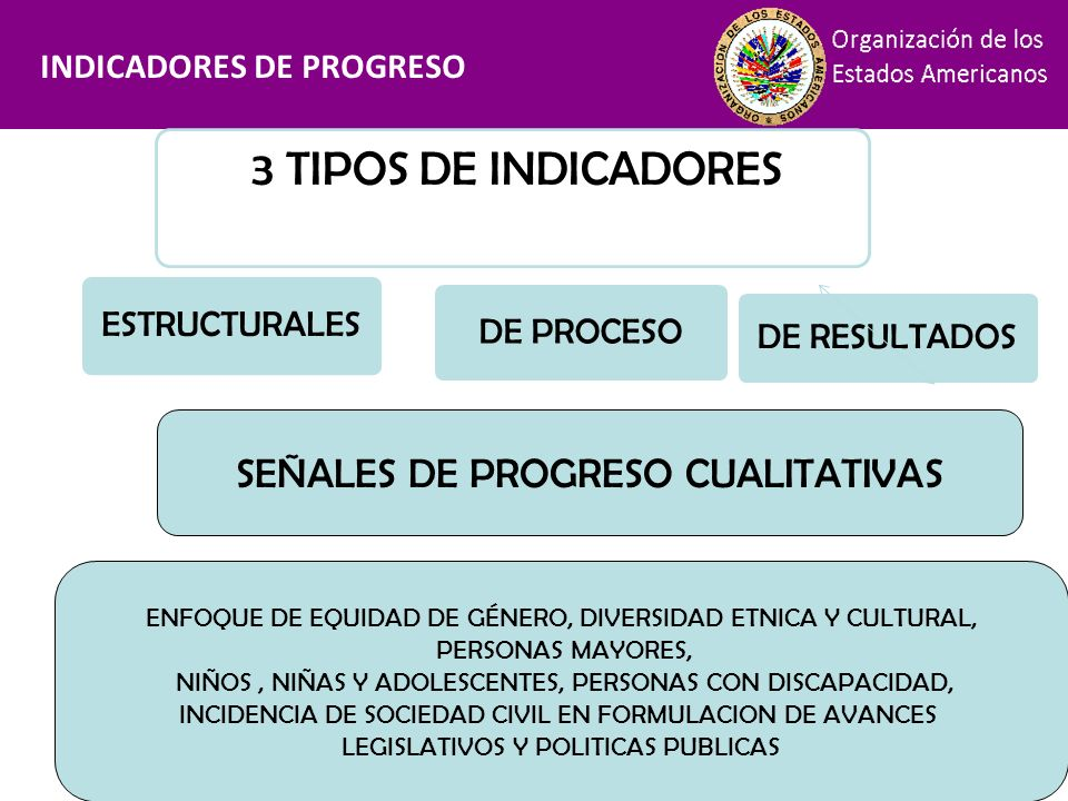 Financiamiento 3 TIPOS DE INDICADORES SEÑALES DE PROGRESO CUALITATIVAS