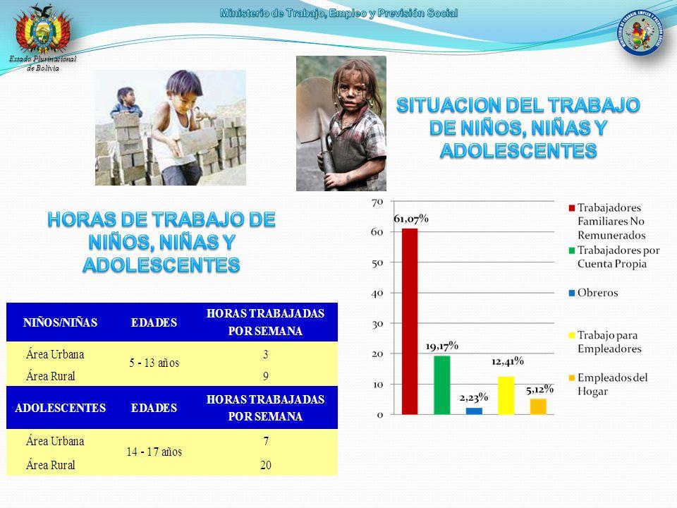 SITUACION DEL TRABAJO DE NIÑOS, NIÑAS Y ADOLESCENTES