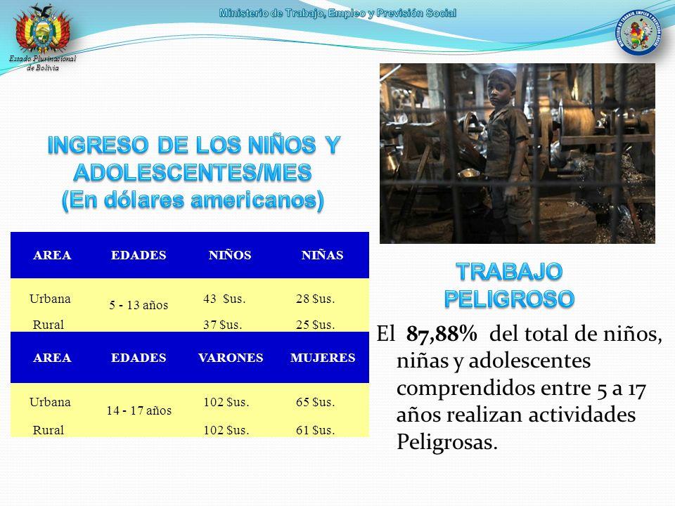 INGRESO DE LOS NIÑOS Y ADOLESCENTES/MES (En dólares americanos)