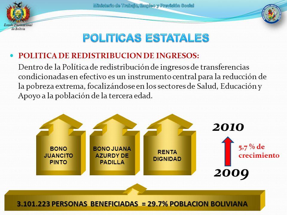 3.101.223 PERSONAS BENEFICIADAS = 29.7% POBLACION BOLIVIANA