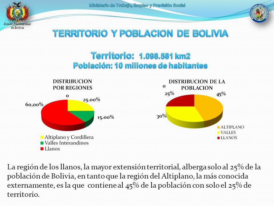 TERRITORIO Y POBLACION DE BOLIVIA Territorio: 1. 098