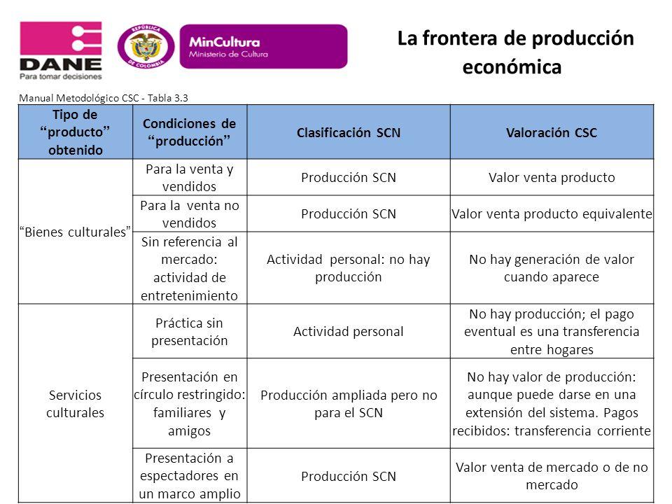 Tipo de producto obtenido Condiciones de producción