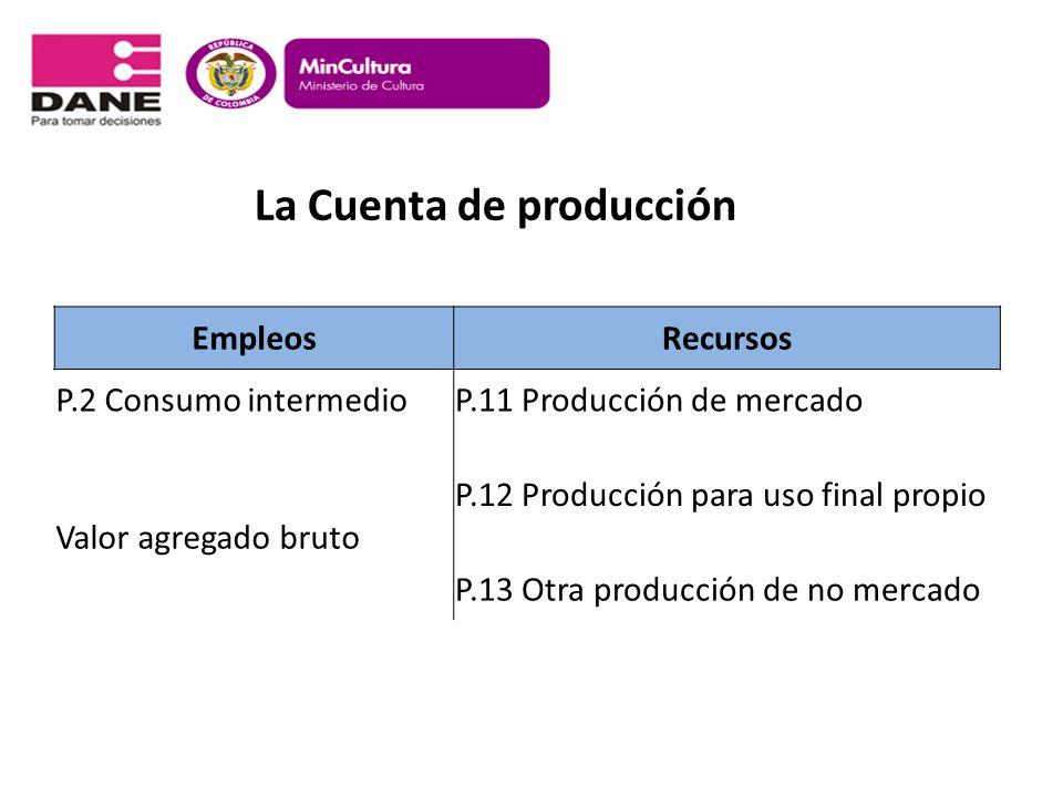 La Cuenta de producción