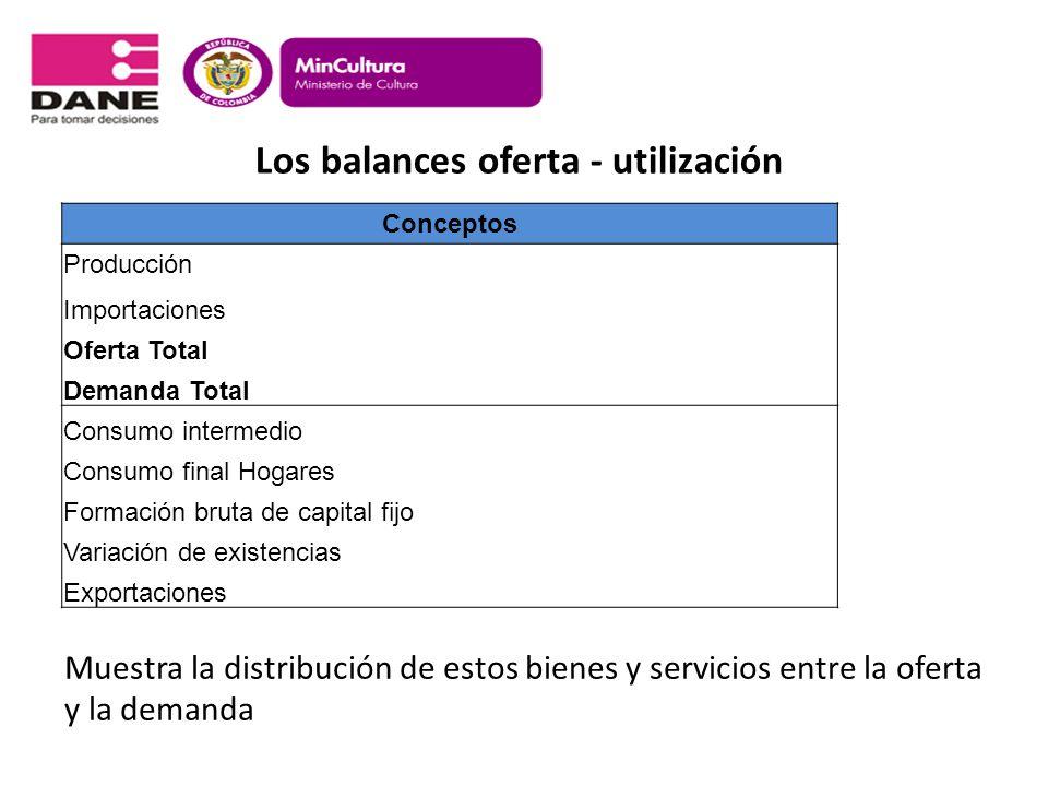 Los balances oferta - utilización