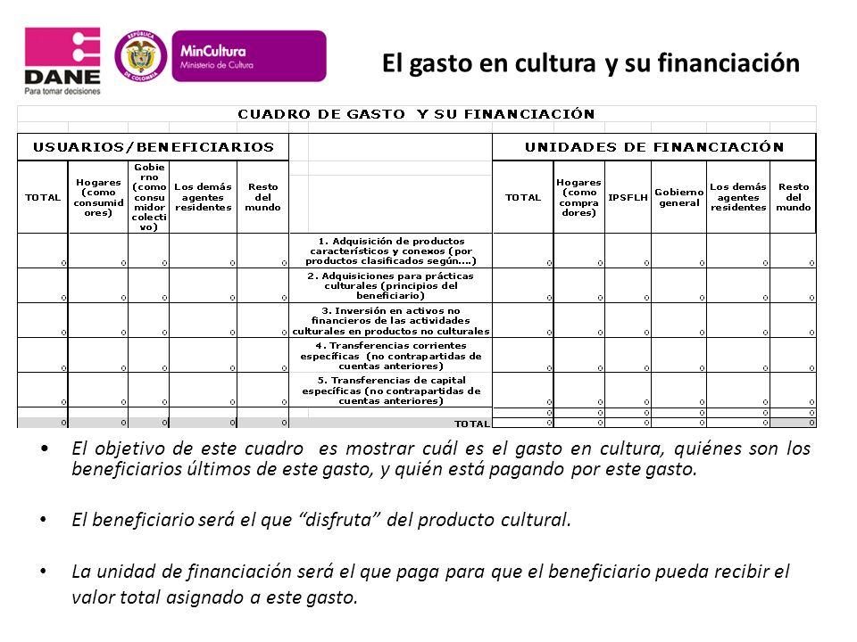 El gasto en cultura y su financiación