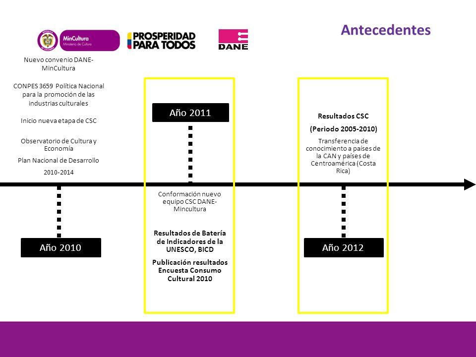Antecedentes Año 2011 Año 2010 Año 2012 Resultados CSC