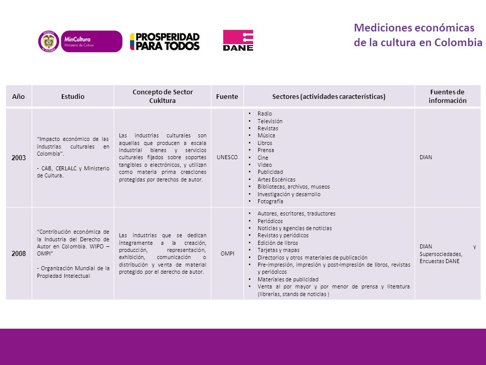 Mediciones económicas de la cultura en Colombia