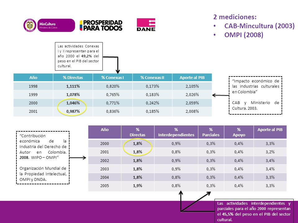 2 mediciones: CAB-Mincultura (2003) OMPI (2008)