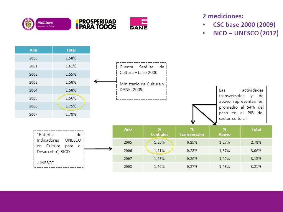2 mediciones: CSC base 2000 (2009) BICD – UNESCO (2012)
