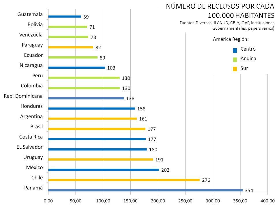 NÚMERO DE RECLUSOS POR CADA 100.000 HABITANTES