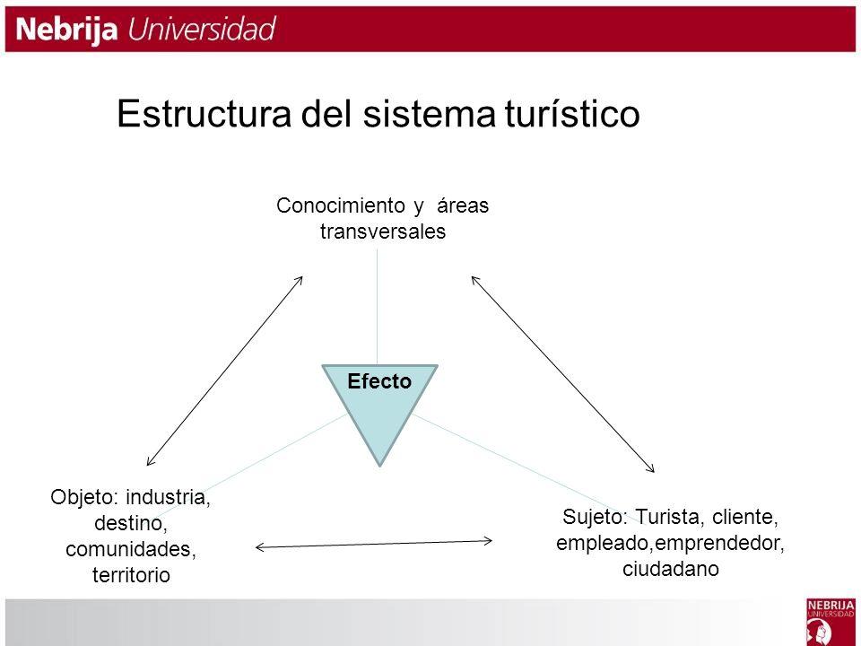 Estructura del sistema turístico
