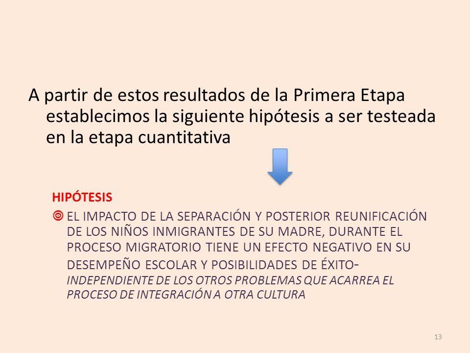 A partir de estos resultados de la Primera Etapa establecimos la siguiente hipótesis a ser testeada en la etapa cuantitativa