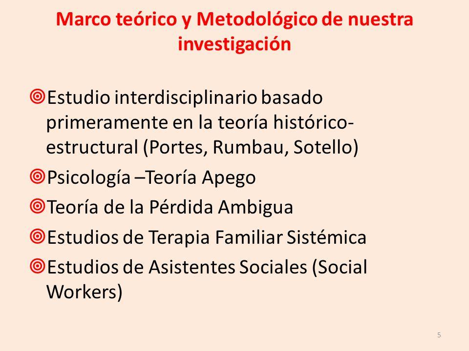 Marco teórico y Metodológico de nuestra investigación