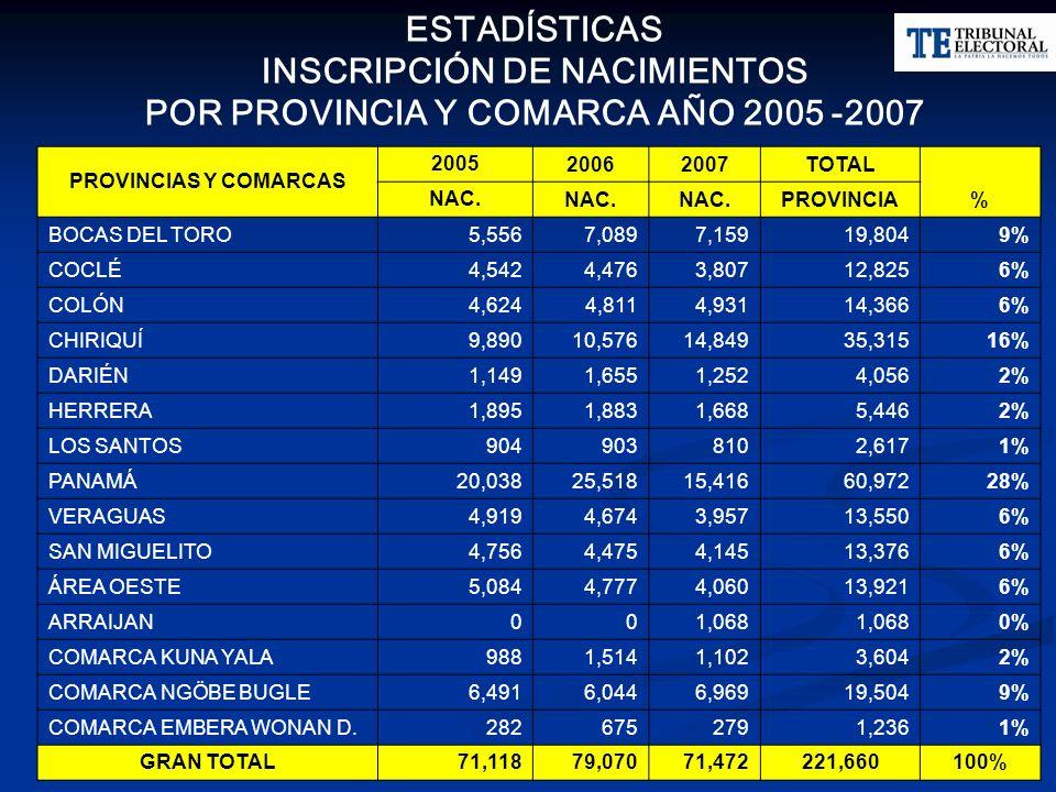 ESTADÍSTICAS INSCRIPCIÓN DE NACIMIENTOS POR PROVINCIA Y COMARCA AÑO 2005 -2007