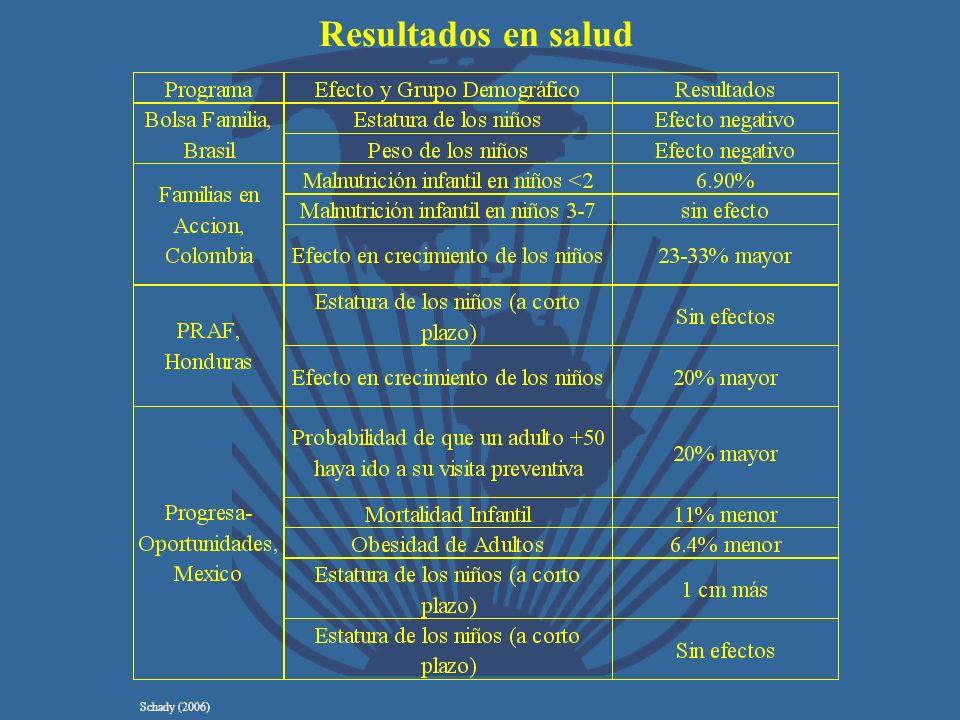 Resultados en salud Schady (2006)