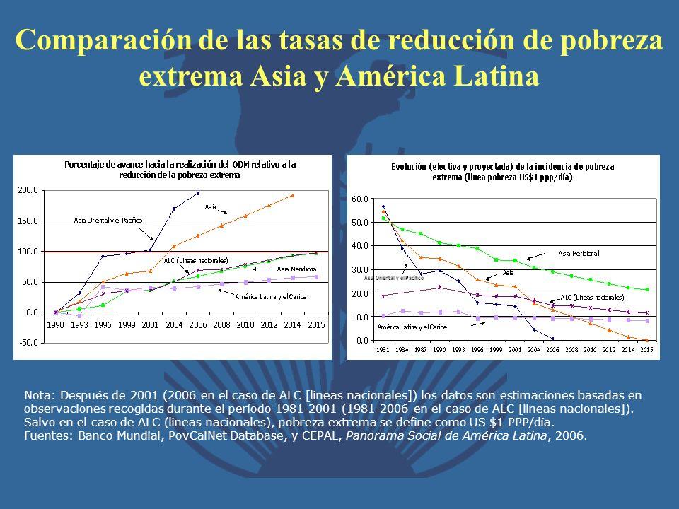 Comparación de las tasas de reducción de pobreza extrema Asia y América Latina
