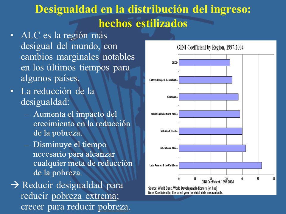 Desigualdad en la distribución del ingreso: hechos estilizados