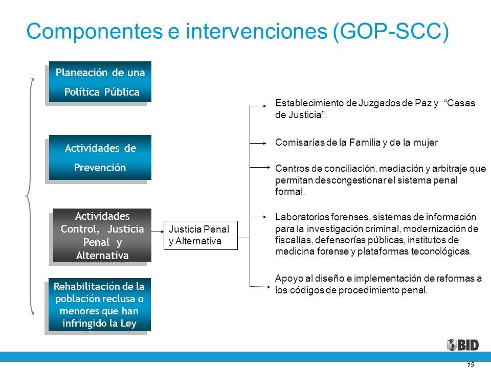Componentes e intervenciones (GOP-SCC)