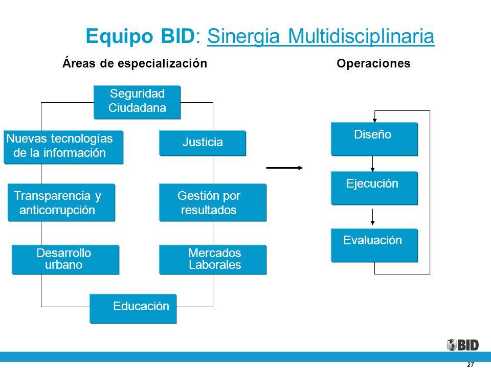 Equipo BID: Sinergia Multidisciplinaria