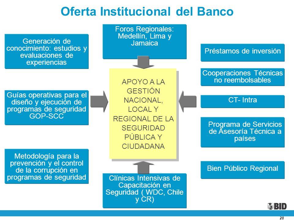 Oferta Institucional del Banco