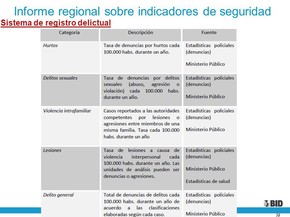 Informe regional sobre indicadores de seguridad