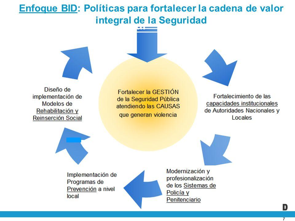 Un enfoque integral Enfoque BID: Políticas para fortalecer la cadena de valor integral de la Seguridad.