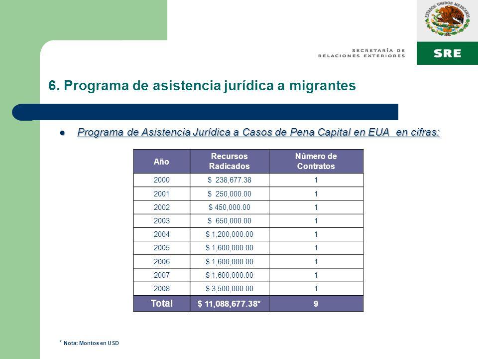6. Programa de asistencia jurídica a migrantes