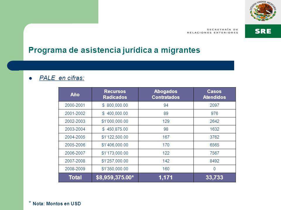 Programa de asistencia jurídica a migrantes