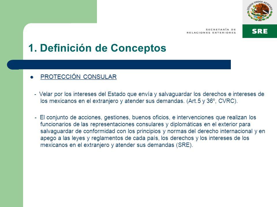 1. Definición de Conceptos