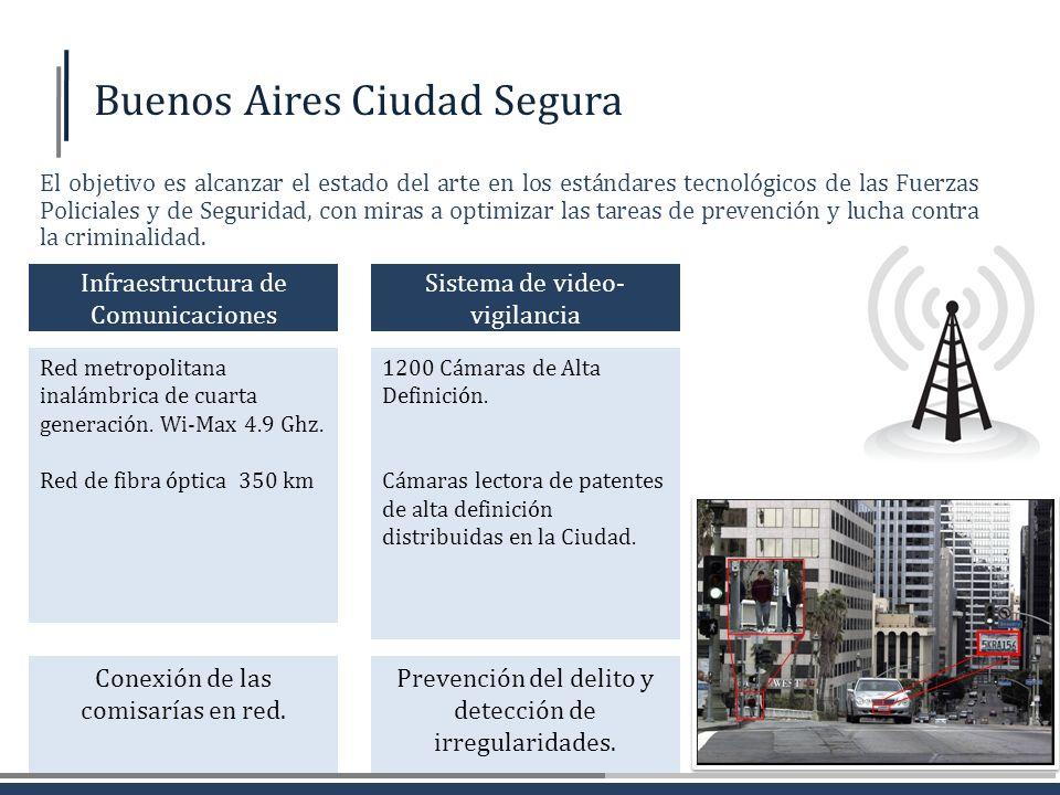 Buenos Aires Ciudad Segura