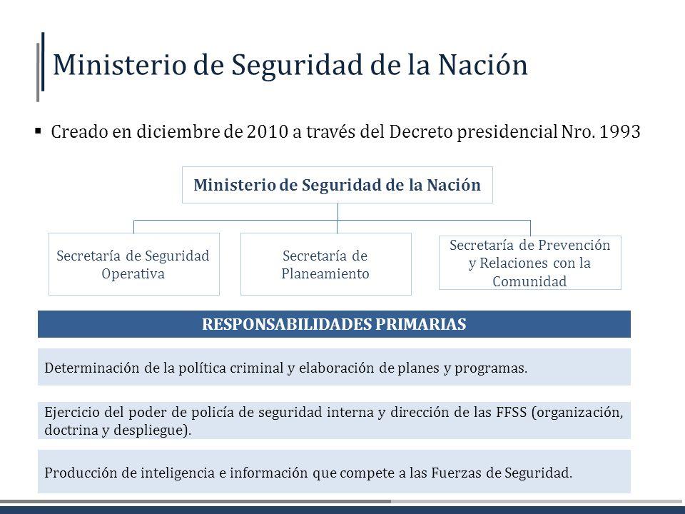 Ministerio de Seguridad de la Nación