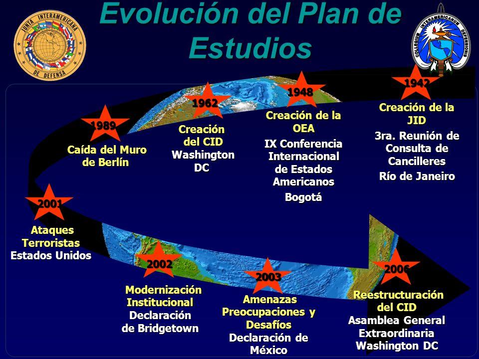 Evolución del Plan de Estudios