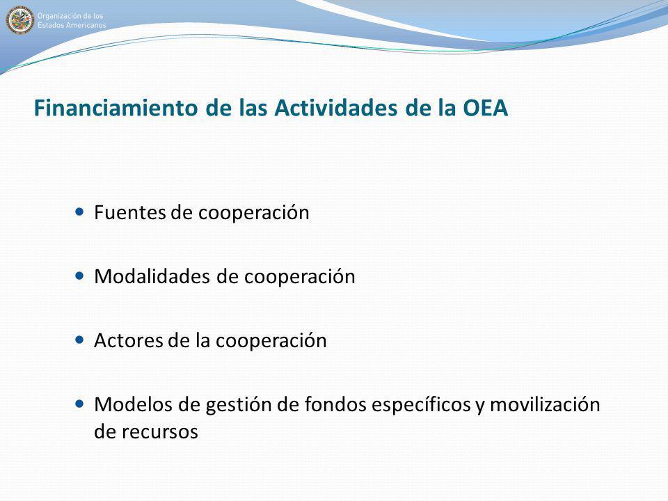 Financiamiento de las Actividades de la OEA