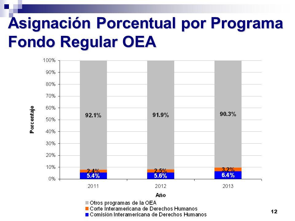 Asignación Porcentual por Programa Fondo Regular OEA