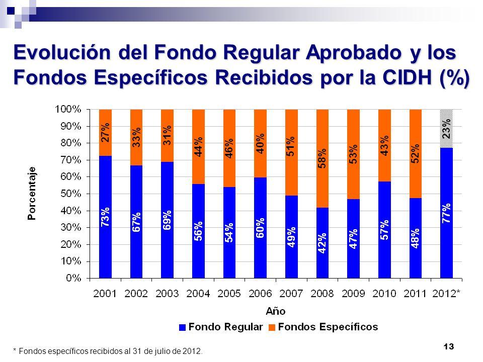 Evolución del Fondo Regular Aprobado y los Fondos Específicos Recibidos por la CIDH (%)