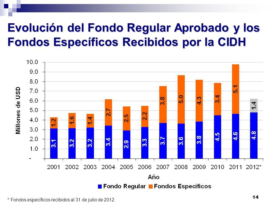 Evolución del Fondo Regular Aprobado y los Fondos Específicos Recibidos por la CIDH