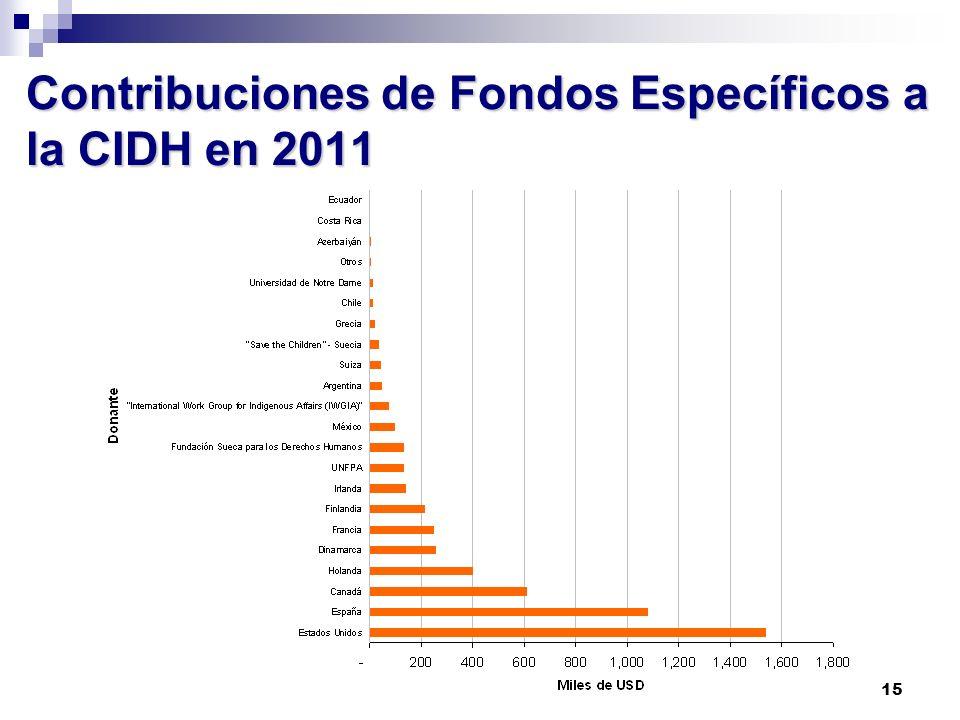 Contribuciones de Fondos Específicos a la CIDH en 2011