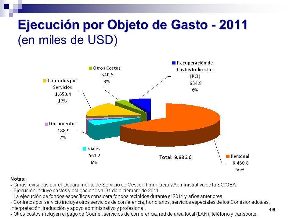Ejecución por Objeto de Gasto - 2011 (en miles de USD)